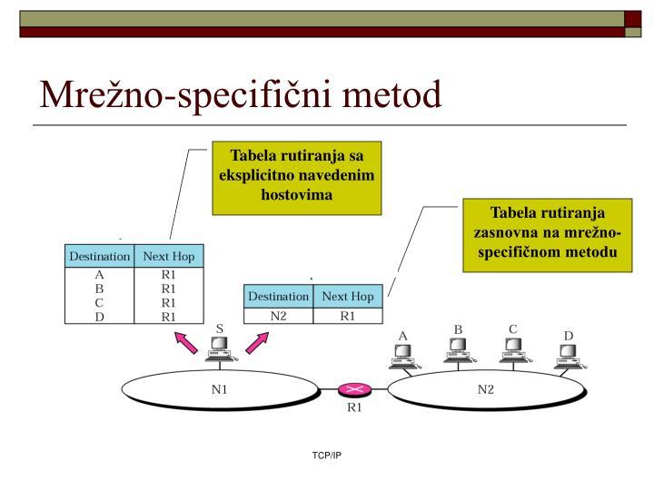 Mrežno-specifični metod