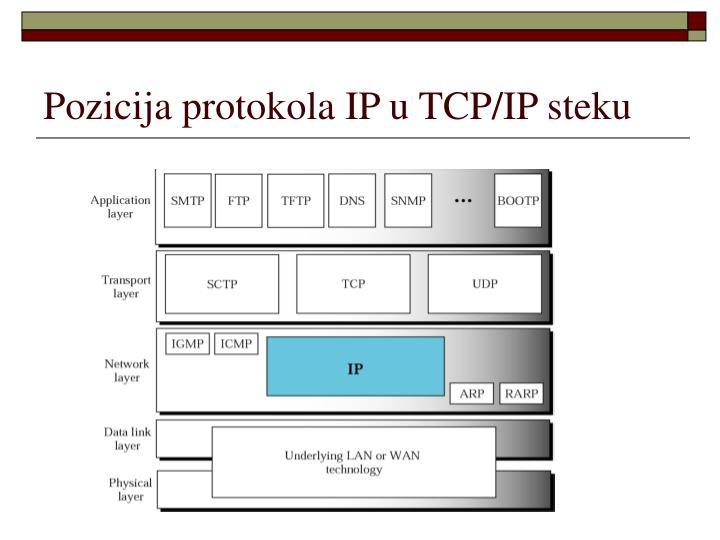 Pozicija protokola IP u TCP/IP steku
