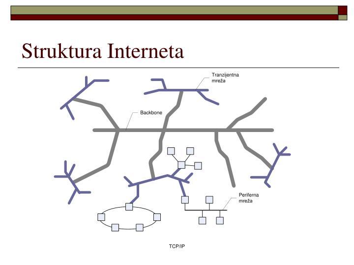 Struktura Interneta