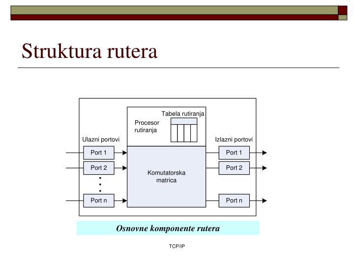 Struktura rutera