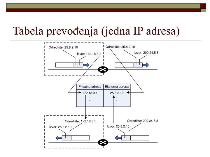 Tabela prevođenja (jedna IP adresa)