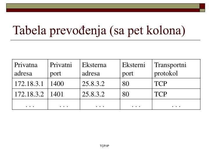 Tabela prevođenja (sa pet kolona)