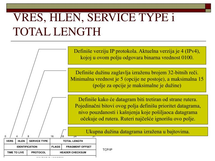 VRES, HLEN, SERVICE TYPE i TOTAL LENGTH