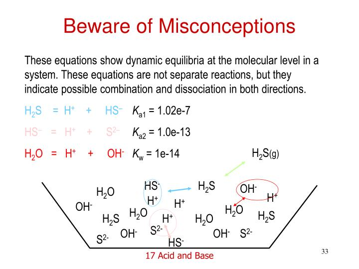 Beware of Misconceptions