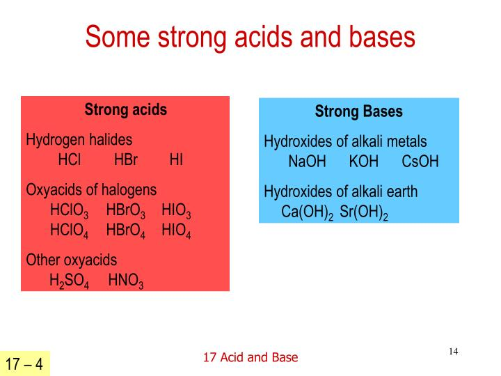 Some strong acids and bases