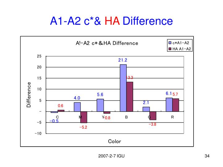A1-A2 c*&
