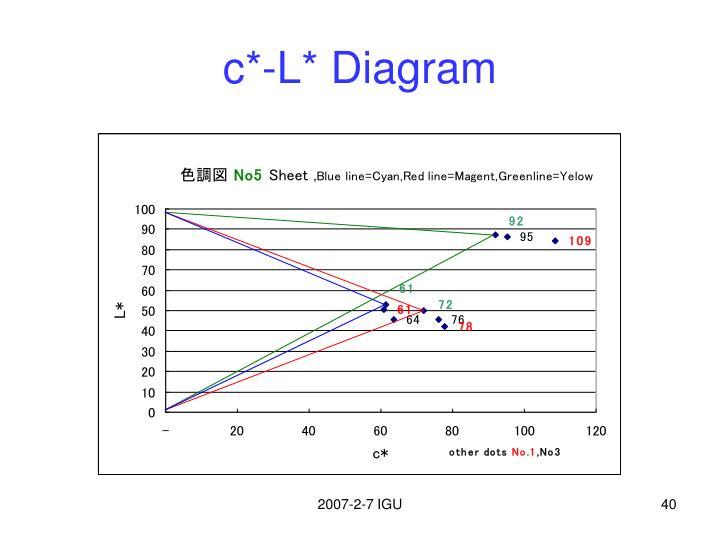 c*-L* Diagram