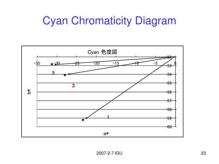 Cyan Chromaticity Diagram