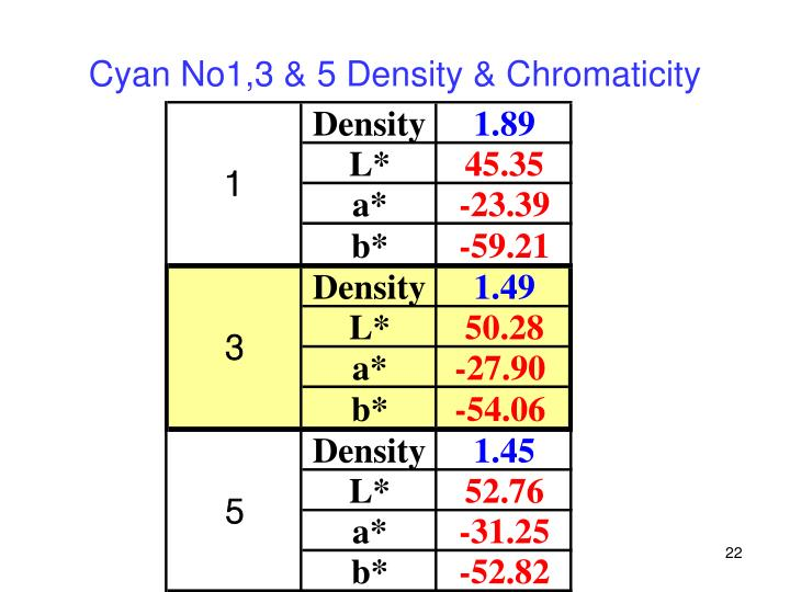 Cyan No1,3 & 5 Density & Chromaticity