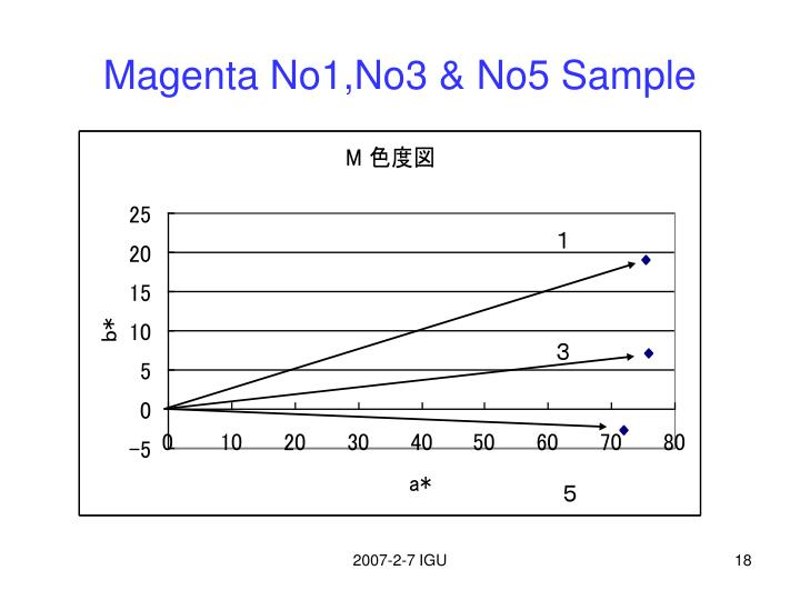 Magenta No1,No3 & No5 Sample