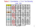 table 2 correlation l c for density and ha