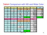 table4 comparison with ns and wide color