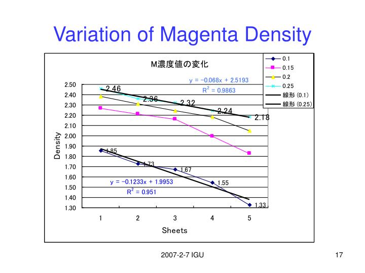 Variation of Magenta Density