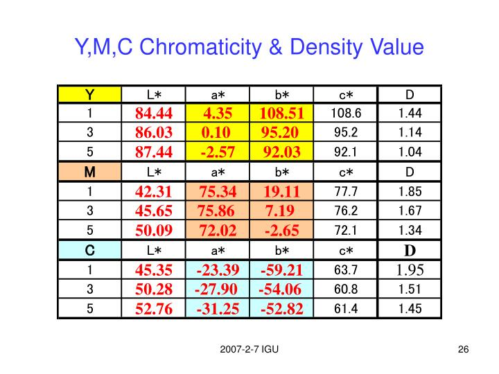 Y,M,C Chromaticity & Density Value