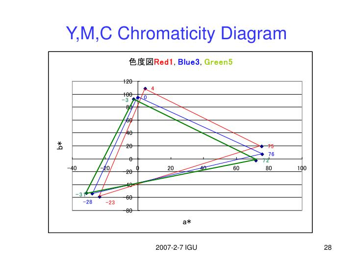 Y,M,C Chromaticity Diagram