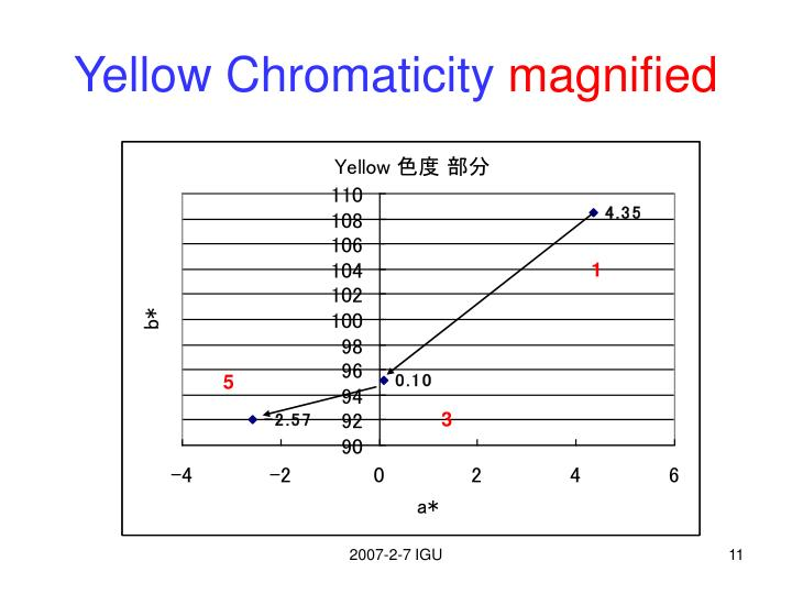 Yellow Chromaticity