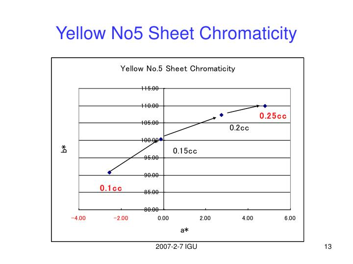 Yellow No5 Sheet Chromaticity