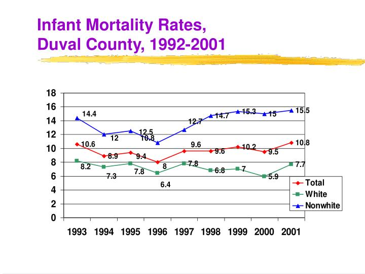Infant mortality rates duval county 1992 2001