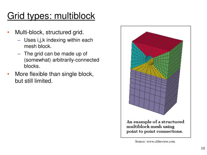 Grid types: multiblock
