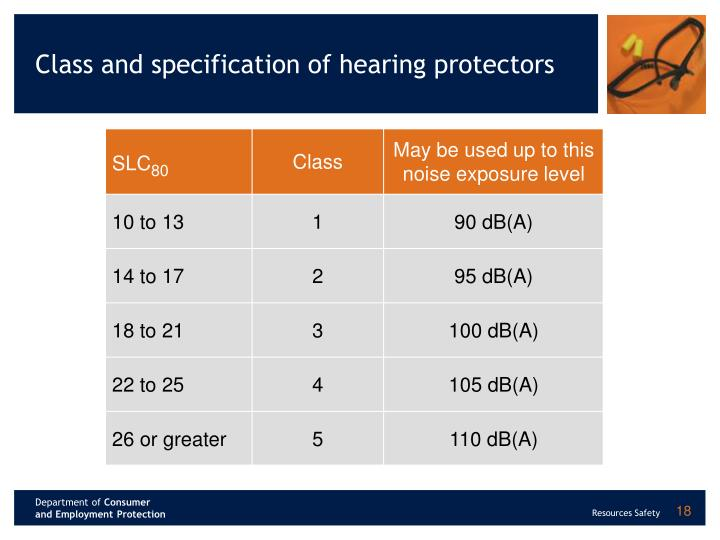 Class and specification of hearing protectors