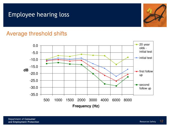 Employee hearing loss