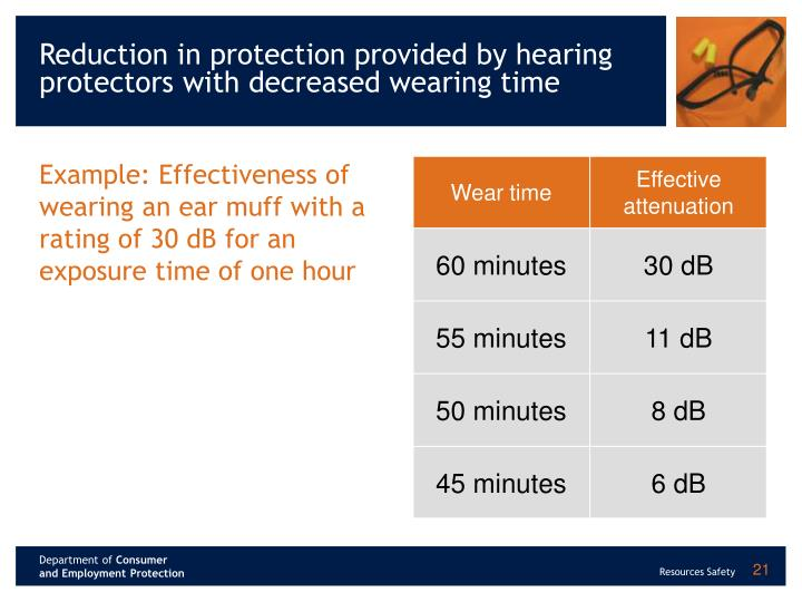 Reduction in protection provided by hearing protectors with decreased wearing time