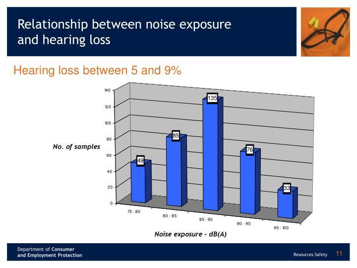 Relationship between noise exposure