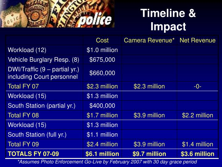 Timeline & Impact