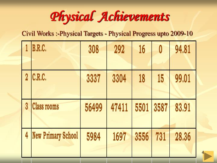 Physical  Achievements