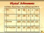 physical achievements