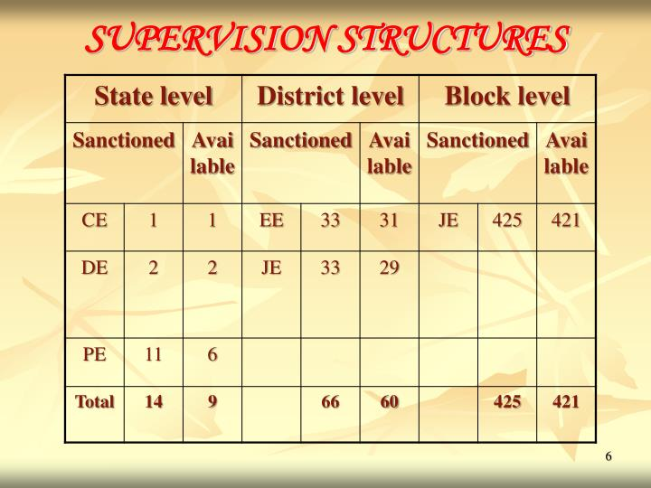 SUPERVISION STRUCTURES