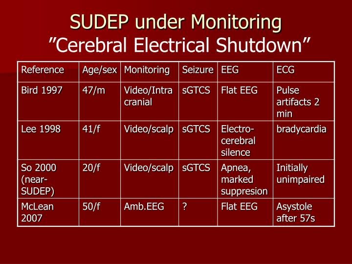 SUDEP under Monitoring