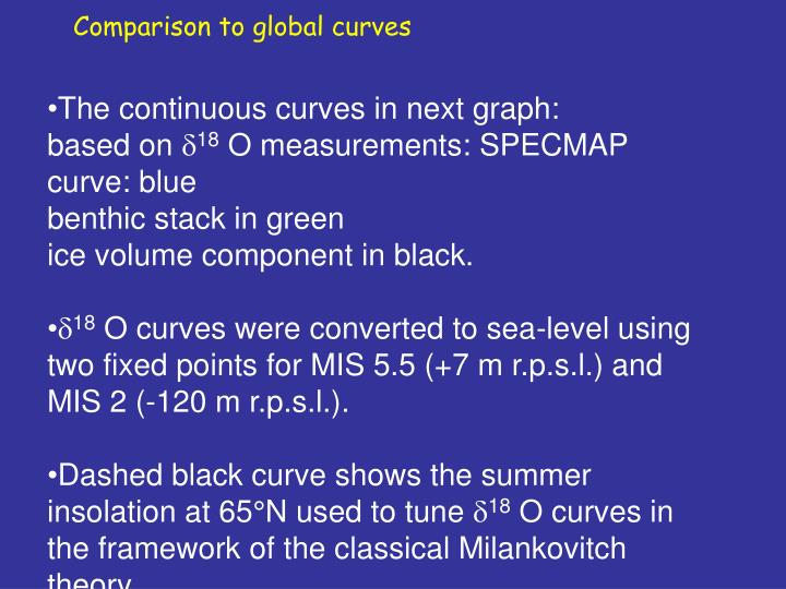 Comparison to global curves