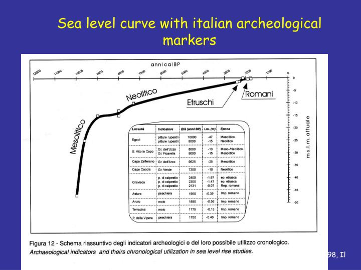 Sea level curve with italian archeological markers