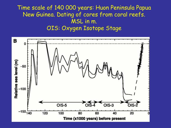 Time scale of 140 000 years: Huon Peninsula Papua New Guinea. Dating of cores from coral reefs.