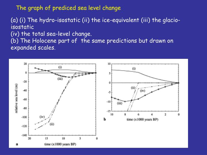 The graph of prediced sea level change