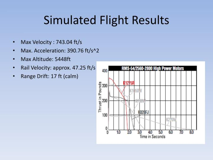 Simulated Flight Results