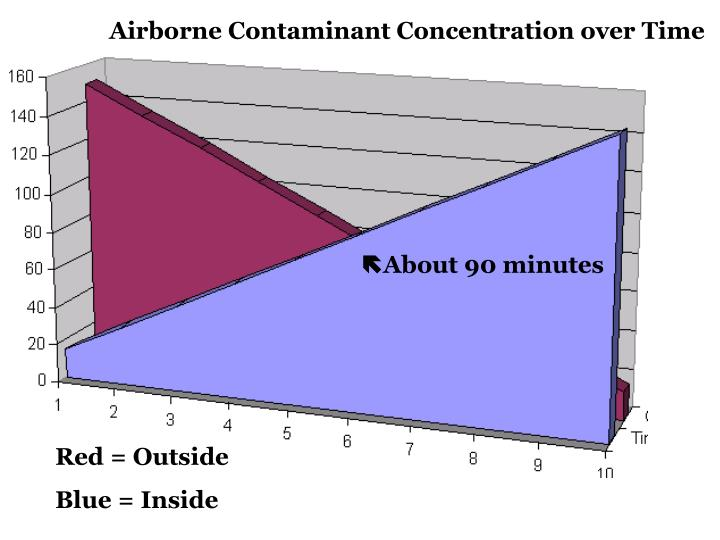 Airborne Contaminant Concentration over Time