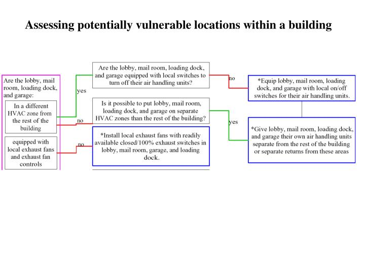 Assessing potentially vulnerable locations within a building