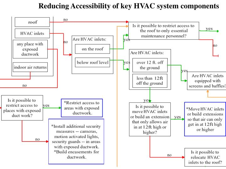 Reducing Accessibility of key HVAC system components