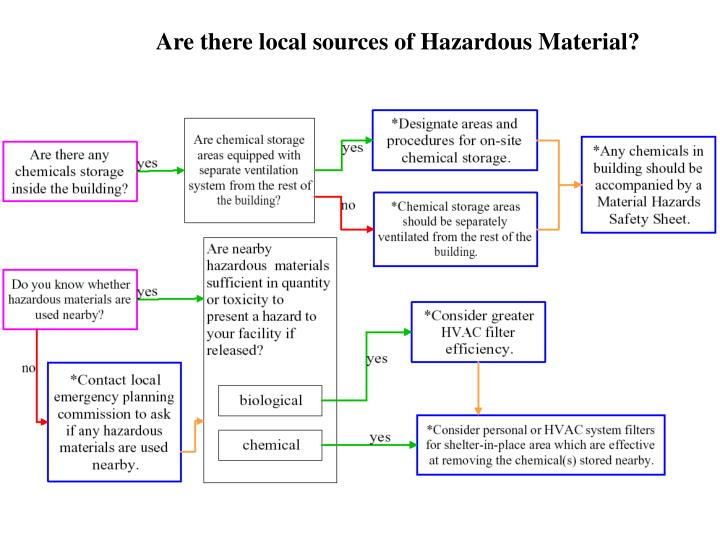 Are there local sources of Hazardous Material?