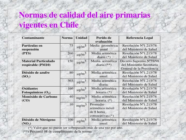 Normas de calidad del aire primarias vigentes en Chile
