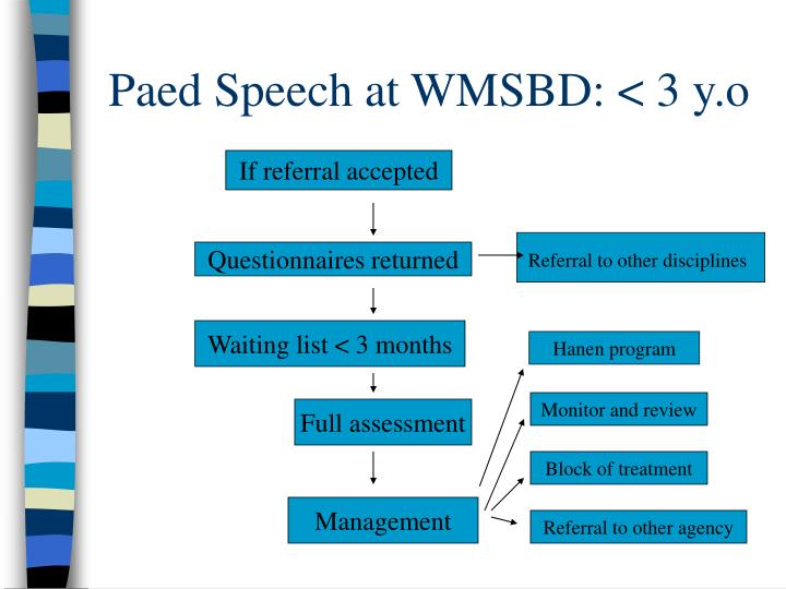 Paed Speech at WMSBD: < 3 y.o