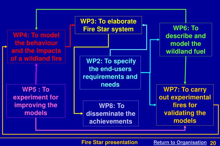 WP3: To elaborate Fire Star system