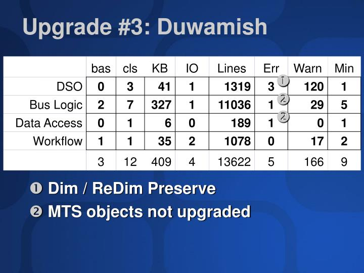 Upgrade #3: Duwamish