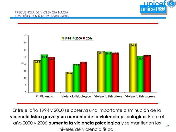 FRECUENCIA DE VIOLENCIA HACIA