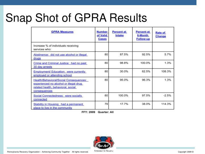 Snap Shot of GPRA Results