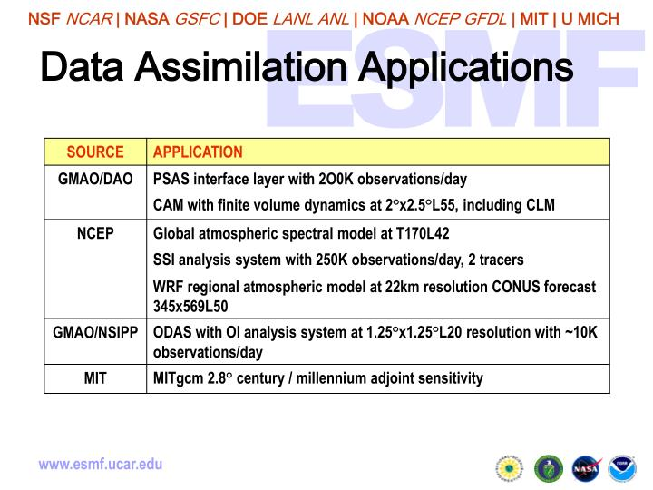 Data Assimilation Applications