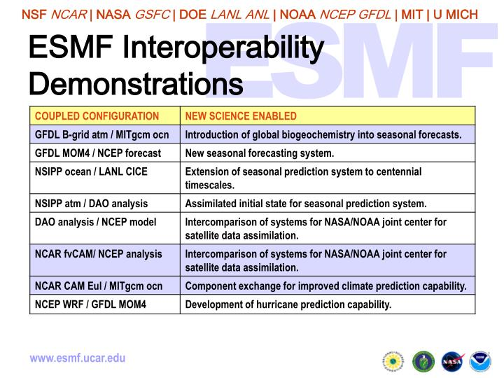 ESMF Interoperability Demonstrations