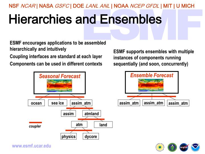 Hierarchies and Ensembles